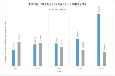 Total embryos produced 2017