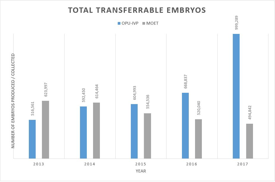 Total Transferrable Embryos 2013-2016